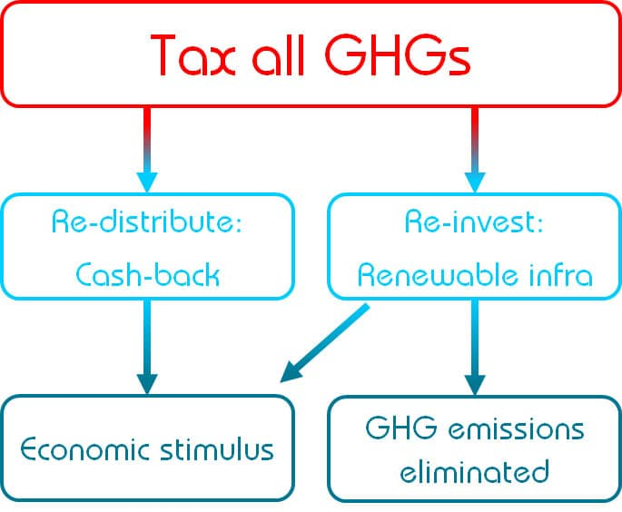 Eliminating GHG emissions while stimulaing the economy: The Global Climate Tax scheme