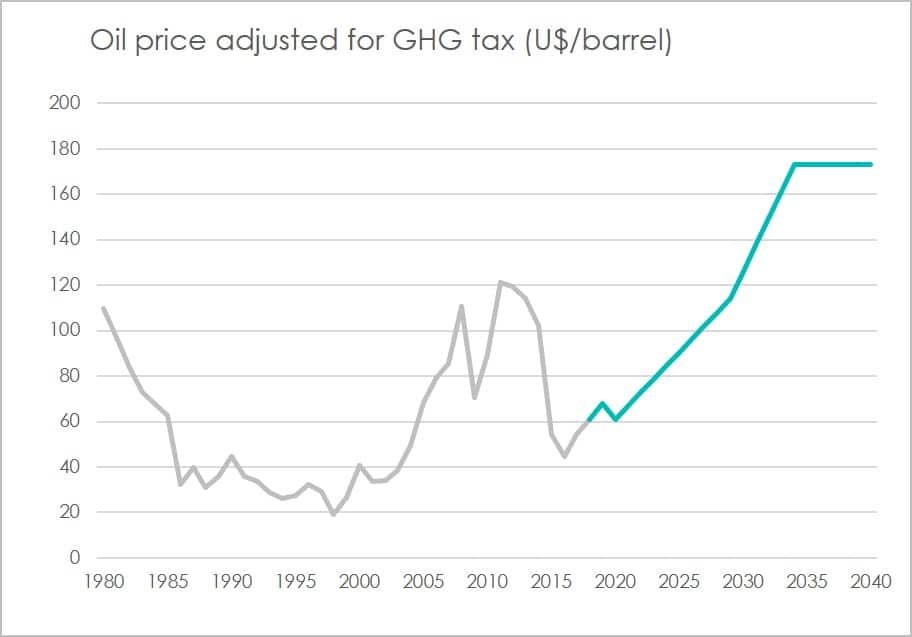 Oil price adjusted for climate tax