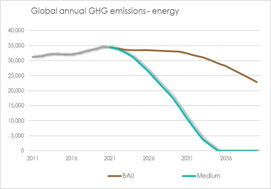 EMission reduction climate tax